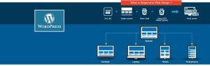 wordpress-responsive-website-design-services-houston