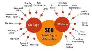Houston SEO Copywriting Houston Content Creation Services