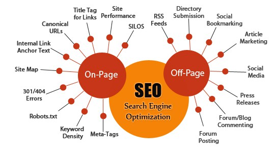 Houston SEO Copywriting