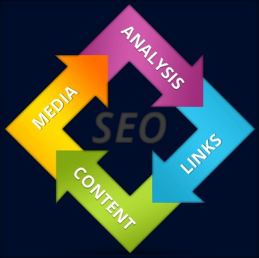 #1 SEO Houston Services – GET $250 OFF SEO Services - SEO HELP! Houston Web Design & SEO Services for Business - Ethical SEO Services - Houston SEO Services - SEO Houston Company