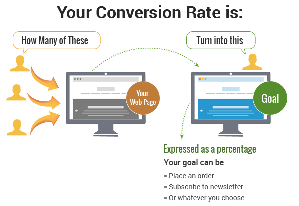 Local SEO Agency Houston - Conversion Rate Optimization