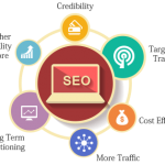 SEO Houston Consultant Company - Houston SEO Exреrtѕ