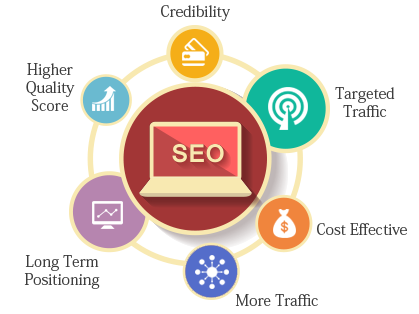 SEO CONSULTANT WEST UNIVERSITY - SEO Houston Consultant Company - Houston SEO Exреrtѕ