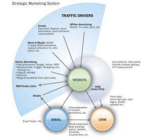 Website Marketing Houston