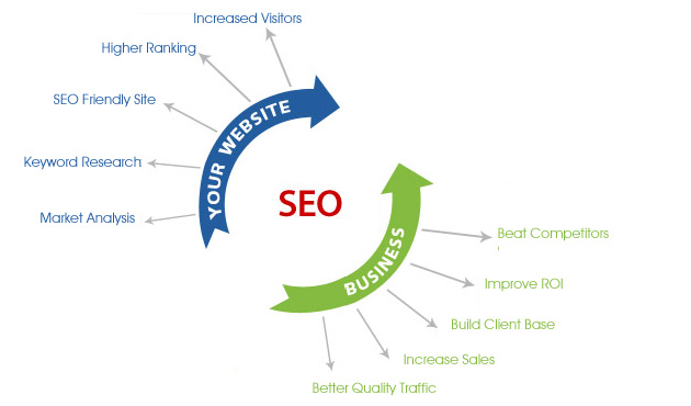 SEO services in West University