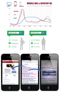Mobile Ads Google Search Traffic Website Design Houston