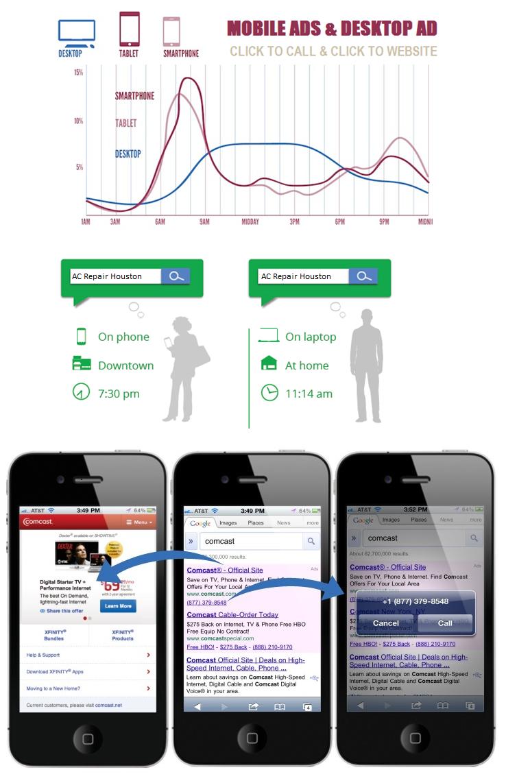 Mobile Ads Google Search Traffic Website Design Houston