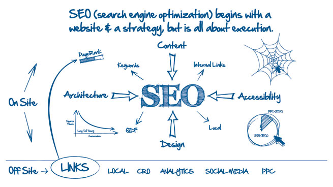 SEO CONSULTANT SOUTH HOUSTON