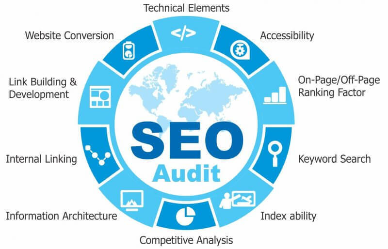 Houston SEO Expert - FREE Live SEO Audit by Local Houston SEO Expert